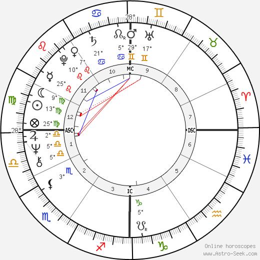 Severino Antinori birth chart, biography, wikipedia 2019, 2020