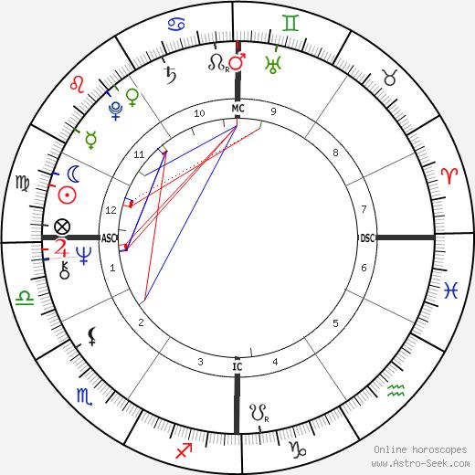 Severino Antinori birth chart, Severino Antinori astro natal horoscope, astrology
