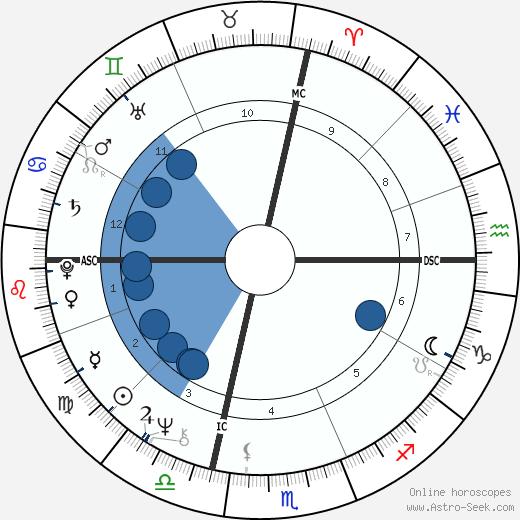 Steve Cozzi wikipedia, horoscope, astrology, instagram