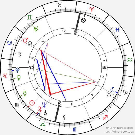 Steve Cozzi день рождения гороскоп, Steve Cozzi Натальная карта онлайн