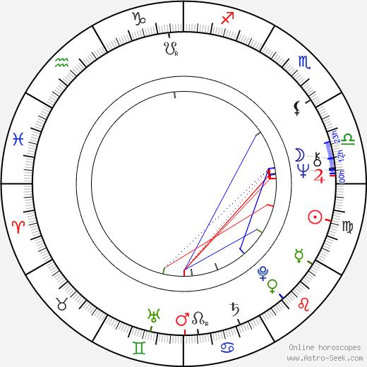 Willard Huyck birth chart, Willard Huyck astro natal horoscope, astrology