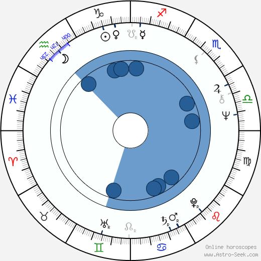 Arthur Lyons wikipedia, horoscope, astrology, instagram