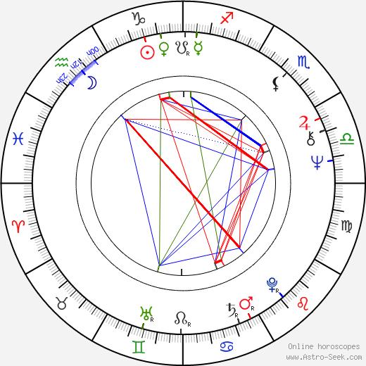 Arthur Lyons день рождения гороскоп, Arthur Lyons Натальная карта онлайн