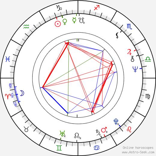 Aynsley Dunbar birth chart, Aynsley Dunbar astro natal horoscope, astrology