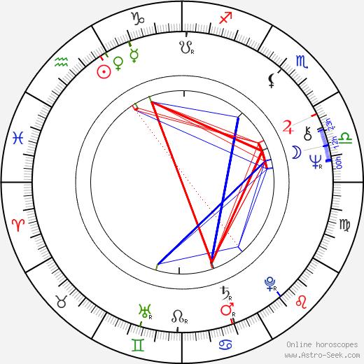 Boris Berezovskij birth chart, Boris Berezovskij astro natal horoscope, astrology