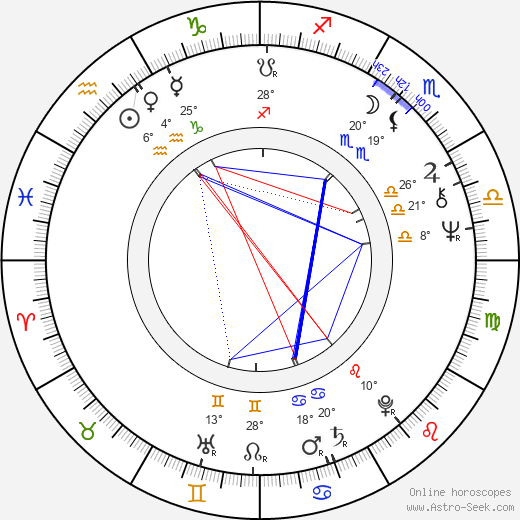 Christopher Hampton birth chart, biography, wikipedia 2019, 2020