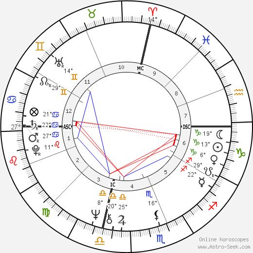 Cissy King birth chart, biography, wikipedia 2019, 2020