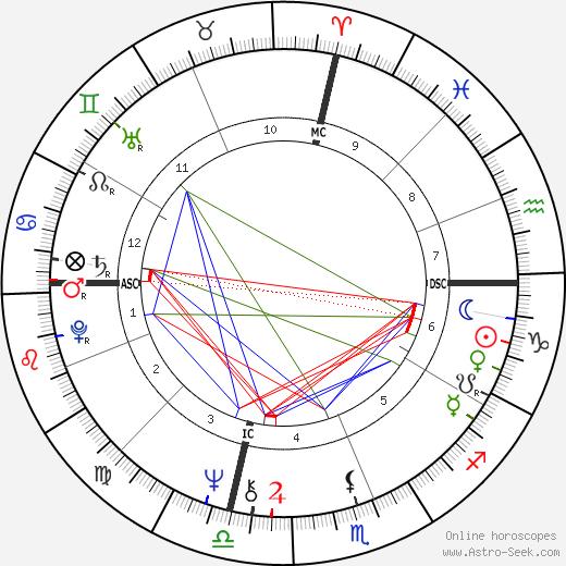 Cissy King astro natal birth chart, Cissy King horoscope, astrology