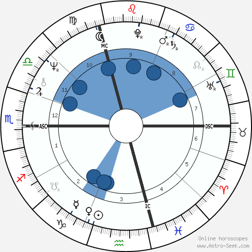 David Lynch wikipedia, horoscope, astrology, instagram