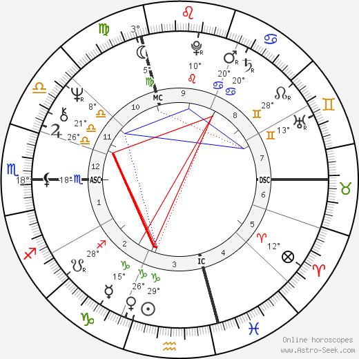 David Lynch birth chart, biography, wikipedia 2019, 2020