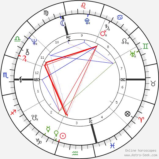 David Lynch astro natal birth chart, David Lynch horoscope, astrology