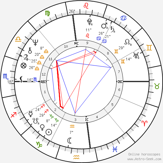 Diane Keaton birth chart, biography, wikipedia 2017, 2018