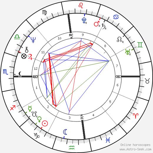 Diane Keaton astro natal birth chart, Diane Keaton horoscope, astrology
