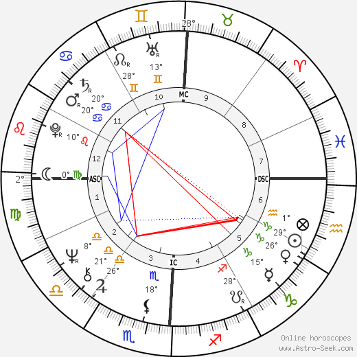 Dolly Parton birth chart, biography, wikipedia 2019, 2020