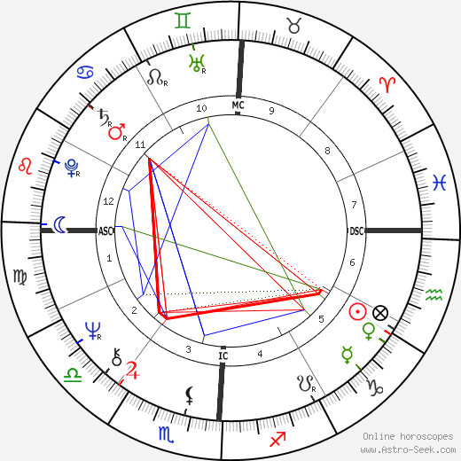 Dolly Parton astro natal birth chart, Dolly Parton horoscope, astrology