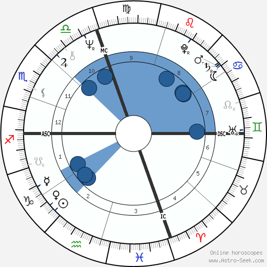 Domenic Troiano wikipedia, horoscope, astrology, instagram