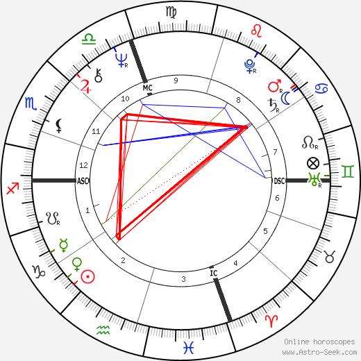 Domenic Troiano birth chart, Domenic Troiano astro natal horoscope, astrology