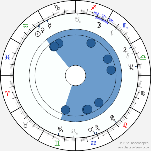 Don Dohler wikipedia, horoscope, astrology, instagram