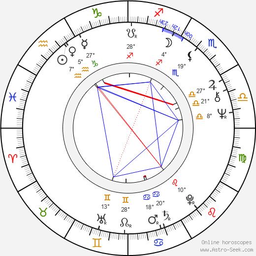 Don Dohler birth chart, biography, wikipedia 2019, 2020