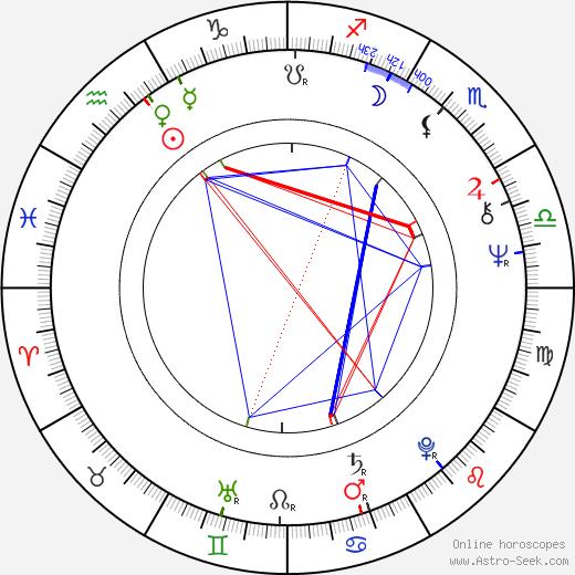Don Dohler astro natal birth chart, Don Dohler horoscope, astrology