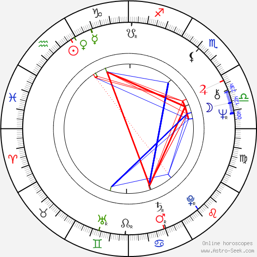 Ed Metzger astro natal birth chart, Ed Metzger horoscope, astrology