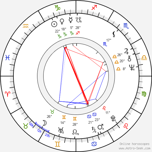 Eero Koivistoinen birth chart, biography, wikipedia 2018, 2019