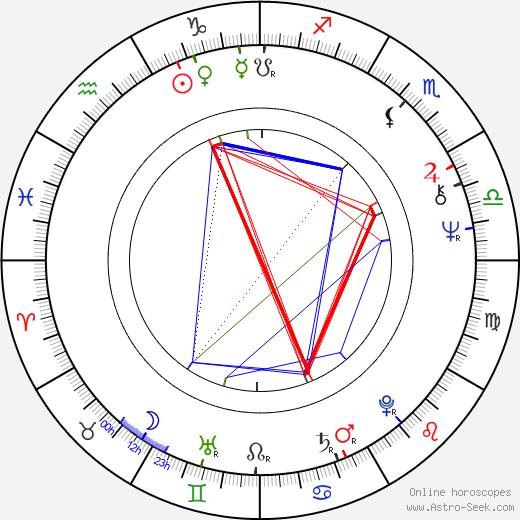 Eero Koivistoinen astro natal birth chart, Eero Koivistoinen horoscope, astrology