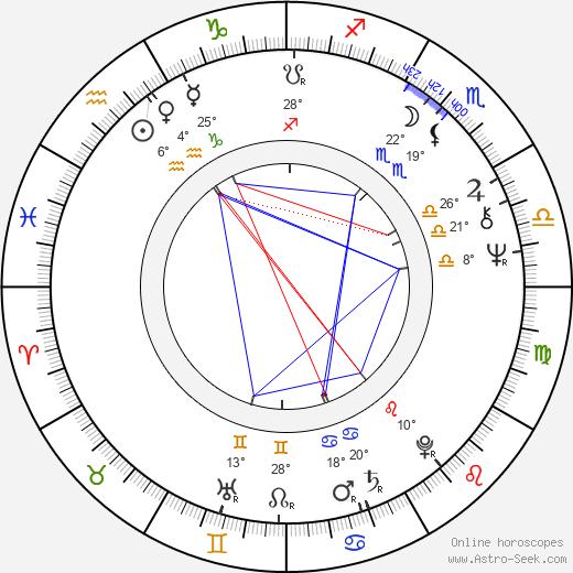 Gene Siskel birth chart, biography, wikipedia 2019, 2020