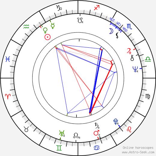 Gene Siskel birth chart, Gene Siskel astro natal horoscope, astrology