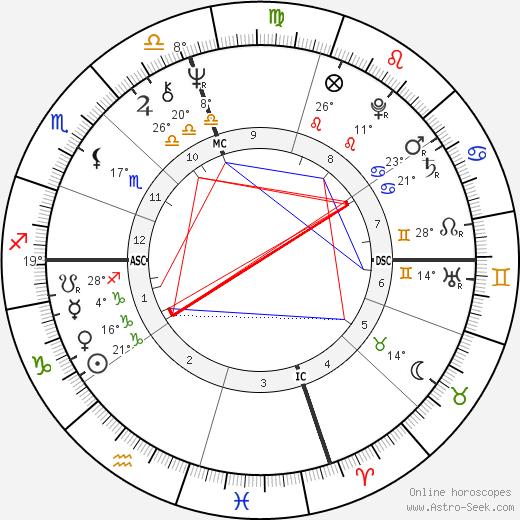 George Duke birth chart, biography, wikipedia 2018, 2019