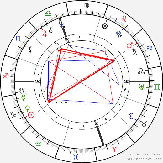 George Duke astro natal birth chart, George Duke horoscope, astrology