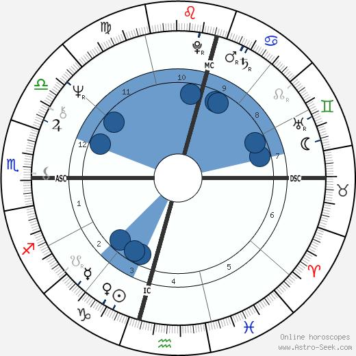 Howard Carpendale wikipedia, horoscope, astrology, instagram