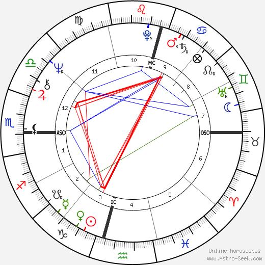 Howard Carpendale день рождения гороскоп, Howard Carpendale Натальная карта онлайн