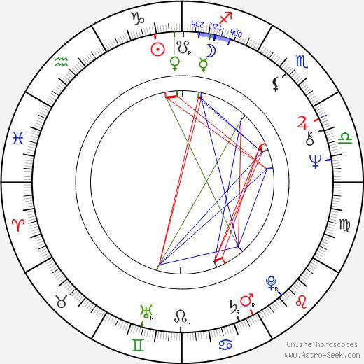 Jan Kozłowski день рождения гороскоп, Jan Kozłowski Натальная карта онлайн