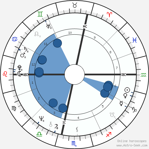 Jean-Marie Poumeyrol wikipedia, horoscope, astrology, instagram