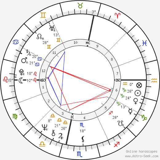 Jean-Marie Poumeyrol birth chart, biography, wikipedia 2019, 2020
