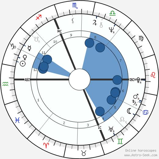 Jean-Pierre Bouyxou wikipedia, horoscope, astrology, instagram
