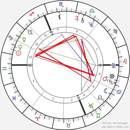 Jean-Pierre Bouyxou день рождения гороскоп, Jean-Pierre Bouyxou Натальная карта онлайн