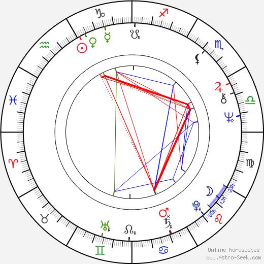 Julian Barnes birth chart, Julian Barnes astro natal horoscope, astrology