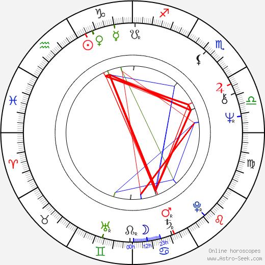 Кабир Беди Kabir Bedi день рождения гороскоп, Kabir Bedi Натальная карта онлайн