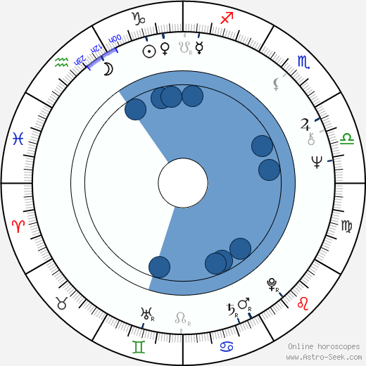 Kazuhiko Hasegawa wikipedia, horoscope, astrology, instagram