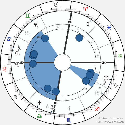 Leo Gullotta wikipedia, horoscope, astrology, instagram