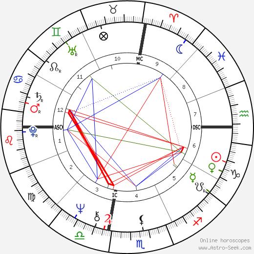 Leo Gullotta день рождения гороскоп, Leo Gullotta Натальная карта онлайн
