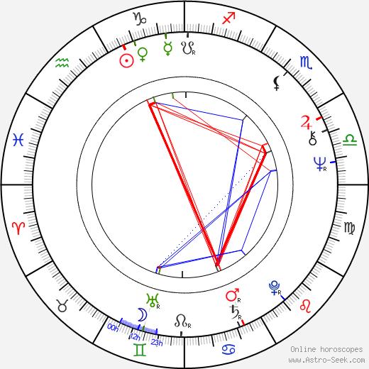 Lesley Joseph birth chart, Lesley Joseph astro natal horoscope, astrology