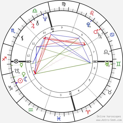 Lita Albuquerque tema natale, oroscopo, Lita Albuquerque oroscopi gratuiti, astrologia