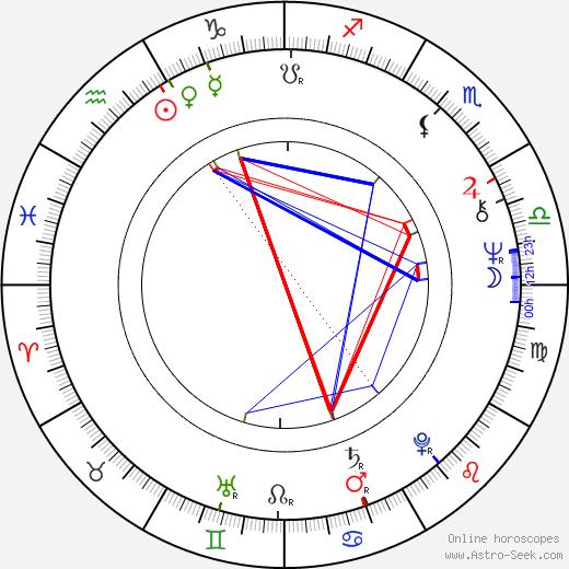 Maija Lokka birth chart, Maija Lokka astro natal horoscope, astrology