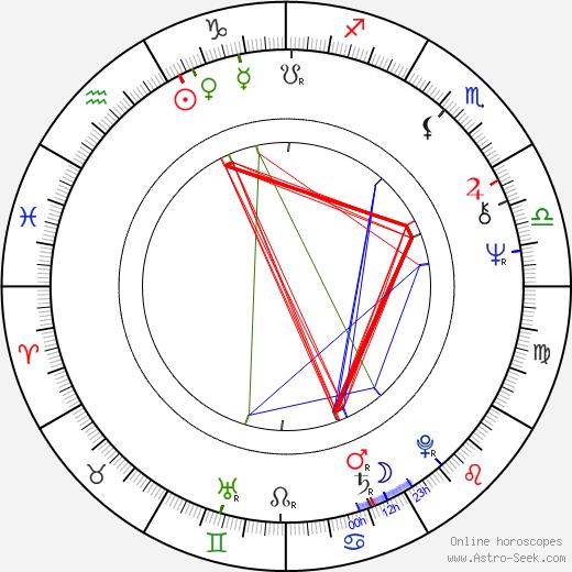 Meto Jovanovski birth chart, Meto Jovanovski astro natal horoscope, astrology