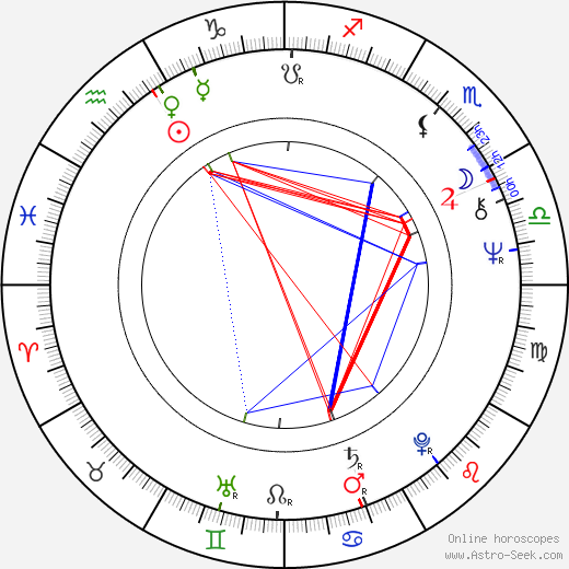 Michael Ontkean astro natal birth chart, Michael Ontkean horoscope, astrology