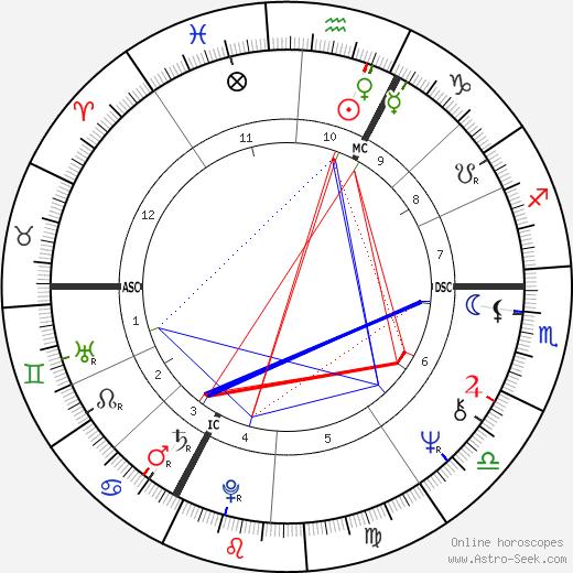Michel Delpech astro natal birth chart, Michel Delpech horoscope, astrology