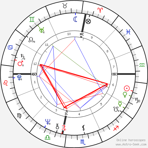 Naomi Judd astro natal birth chart, Naomi Judd horoscope, astrology